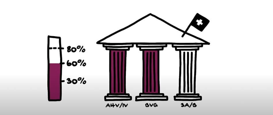 The 3-pillar principle of Swiss pension provision