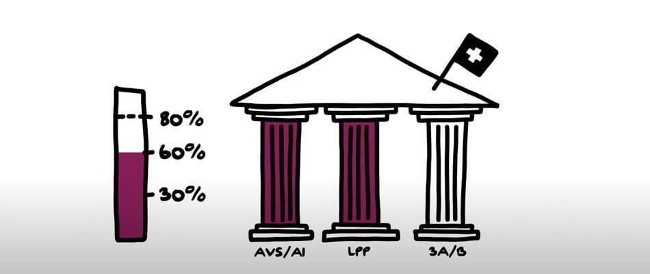 Le principe des 3 piliers de la prévoyance suisse