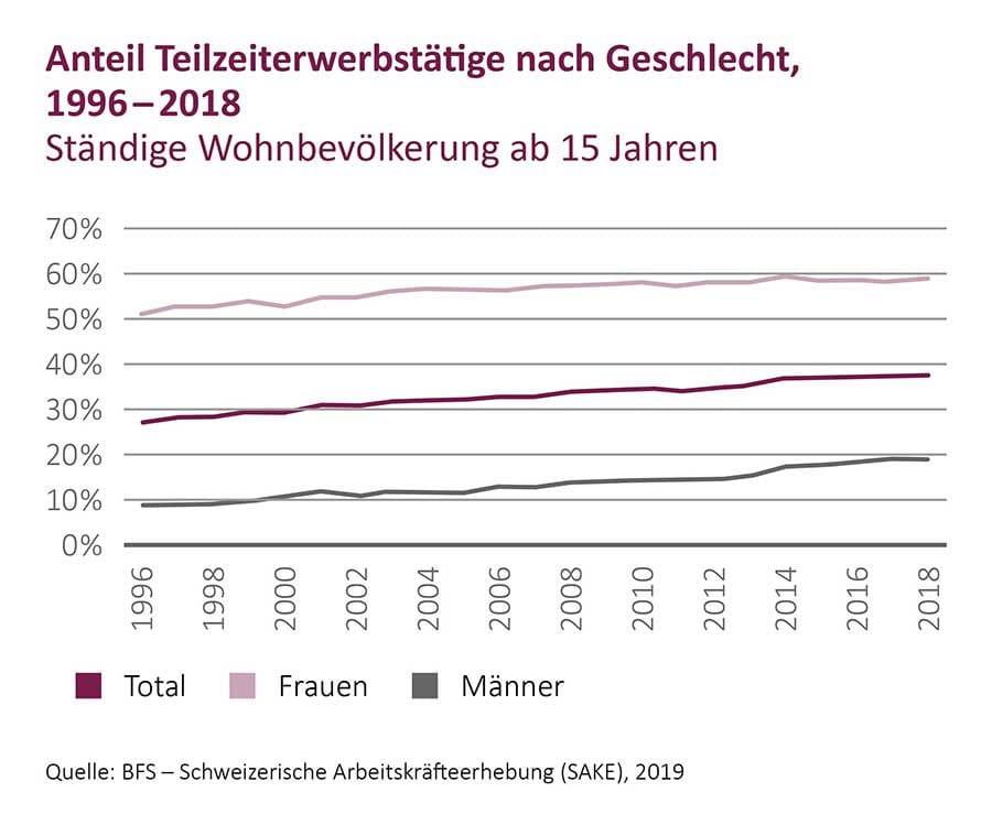 Grafik Anteil Teilzeiterwerbstätige nach Geschlecht, 1996 - 2018 (Quelle: BfS, 2019)