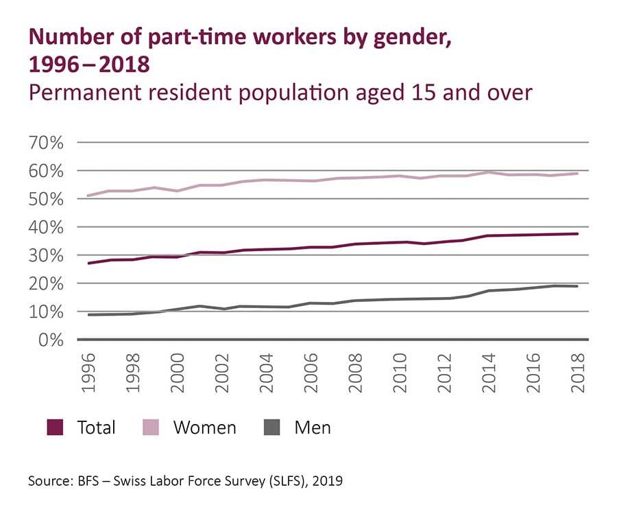 Graph part-time workers by gender, 1996 - 2018 (Source: BfS, 2019)
