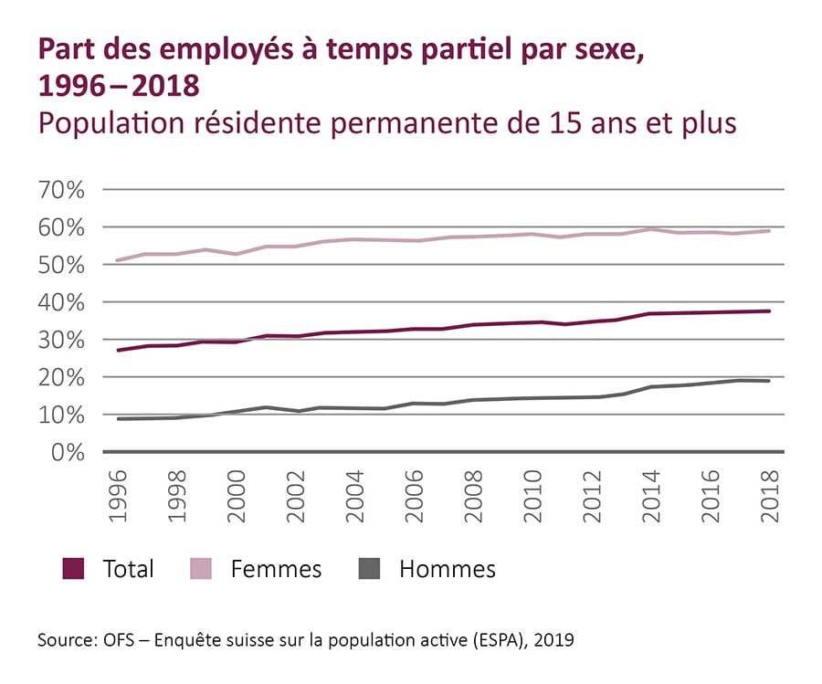 Graphique Part des travailleurs à temps partiel par sexe, 1996 - 2018 (Source: BfS, 2019)