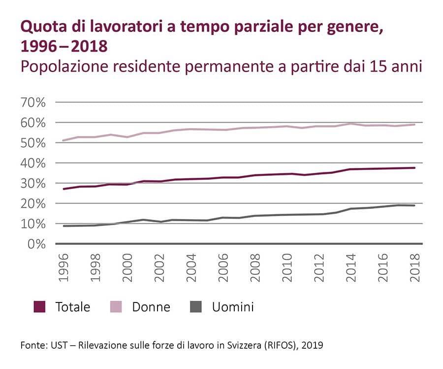 Grafico Quota di lavoratori part-time per sesso, 1996-2018 (Fonte: BfS, 2019)