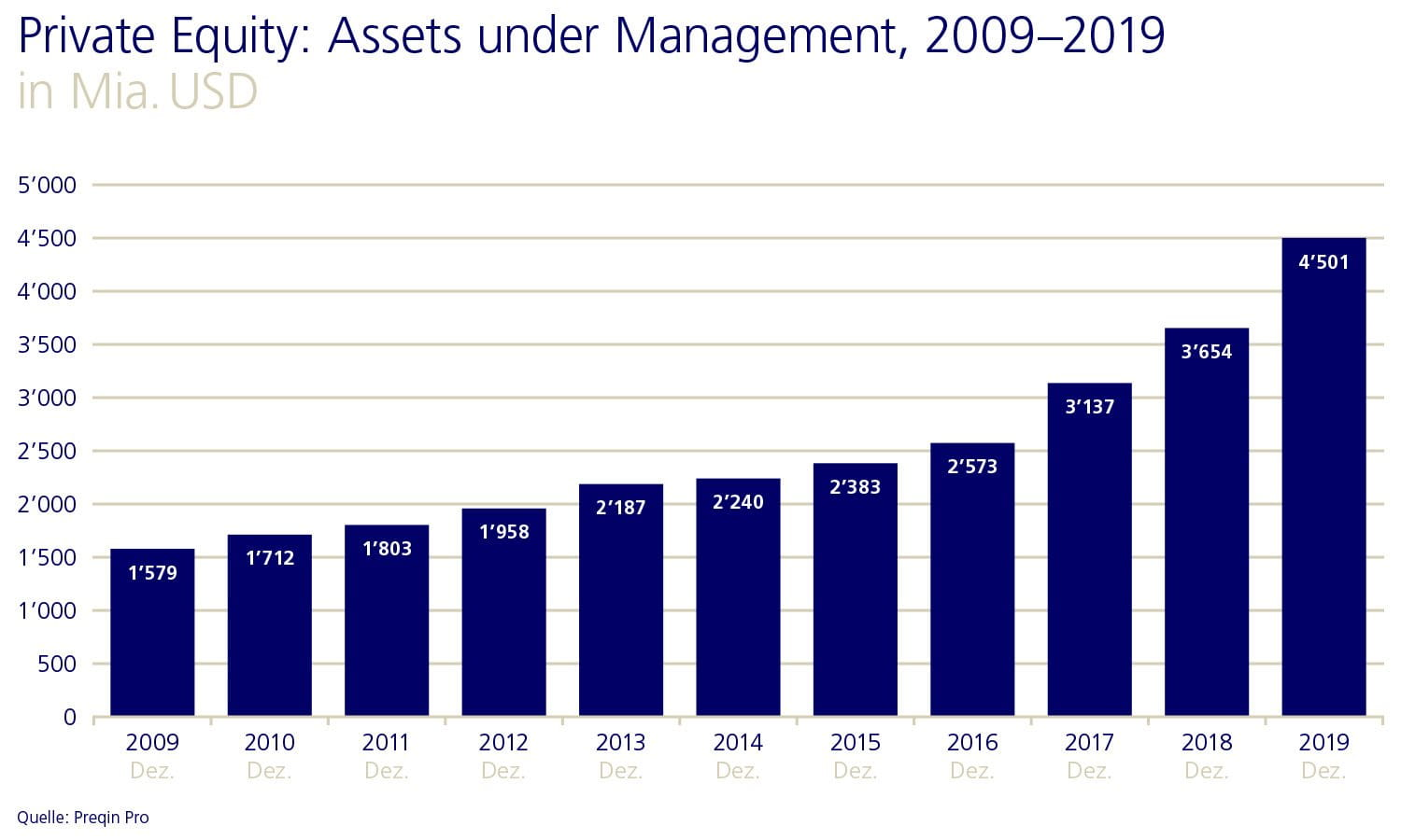 Private Equity: Assets under Management, 2009-2019
