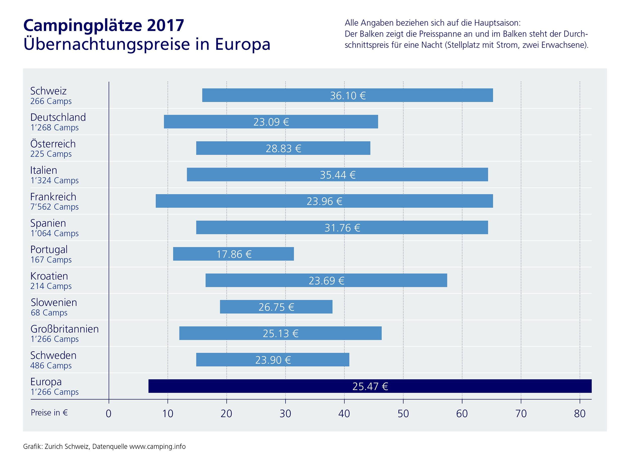 Preise in Europa