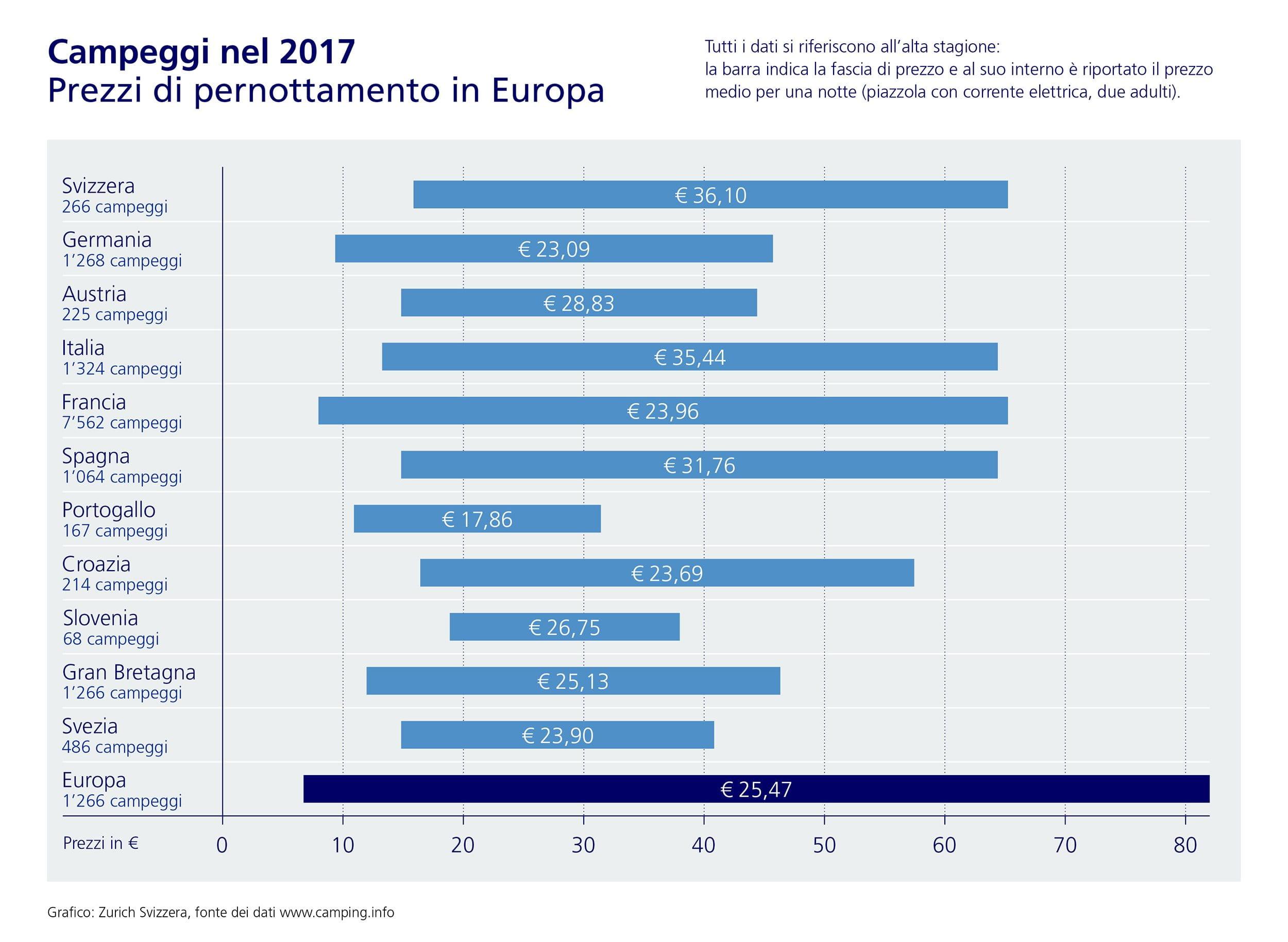 Prezzi in Europa