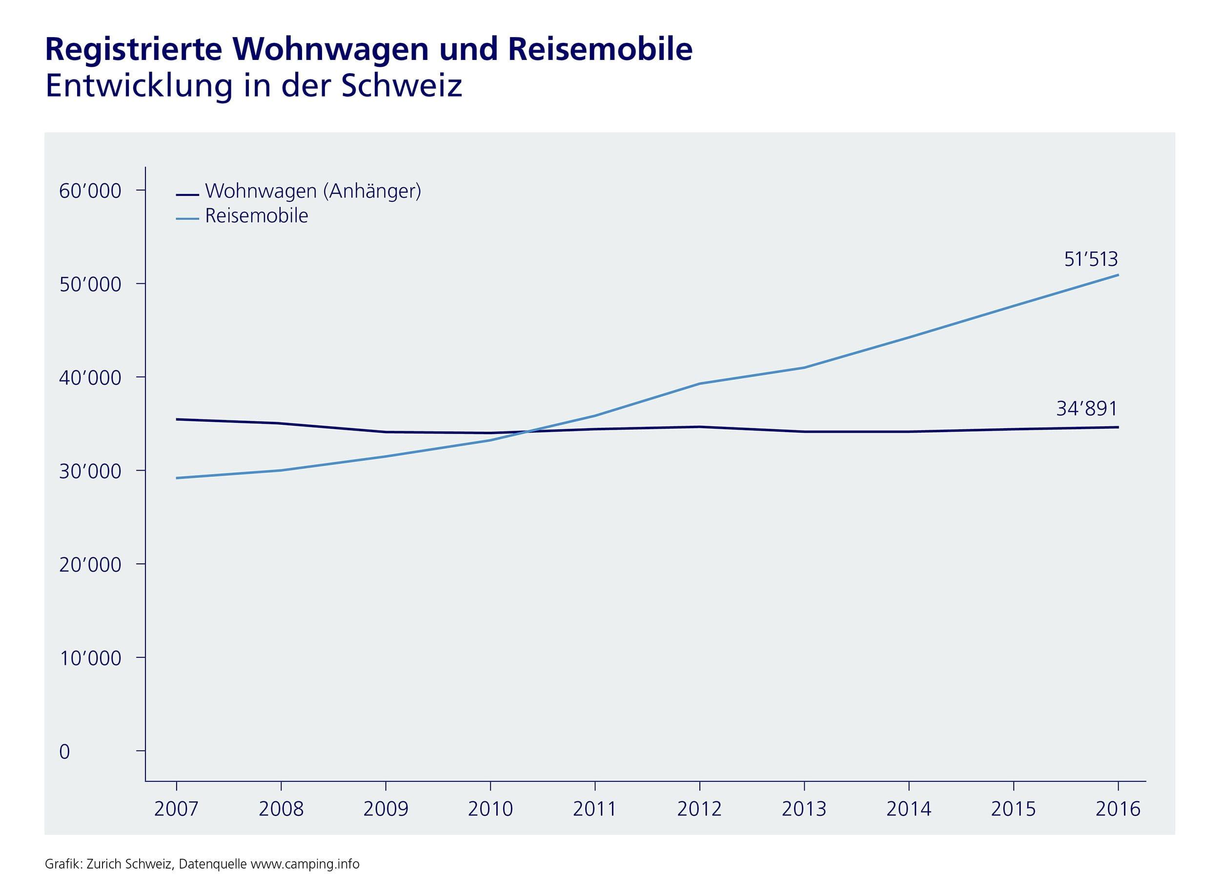 Schweizer kaufen immer mehr Reisemobile