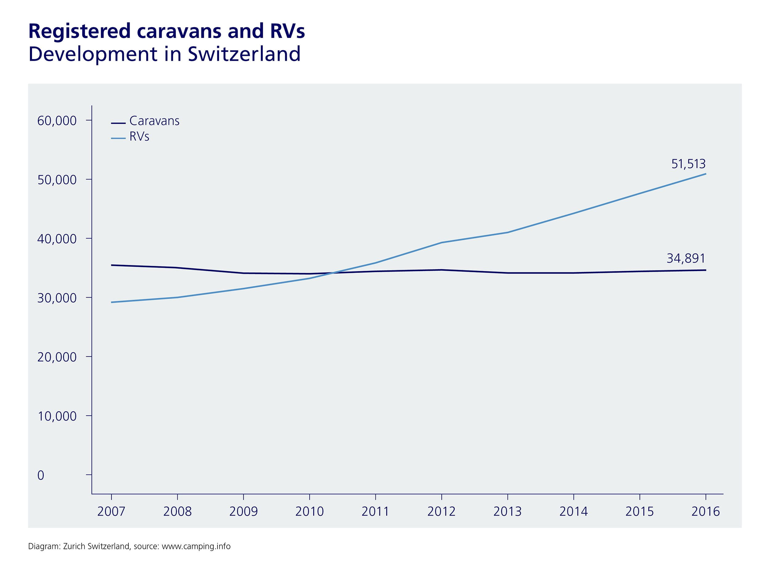 Swiss buying more and more RVs
