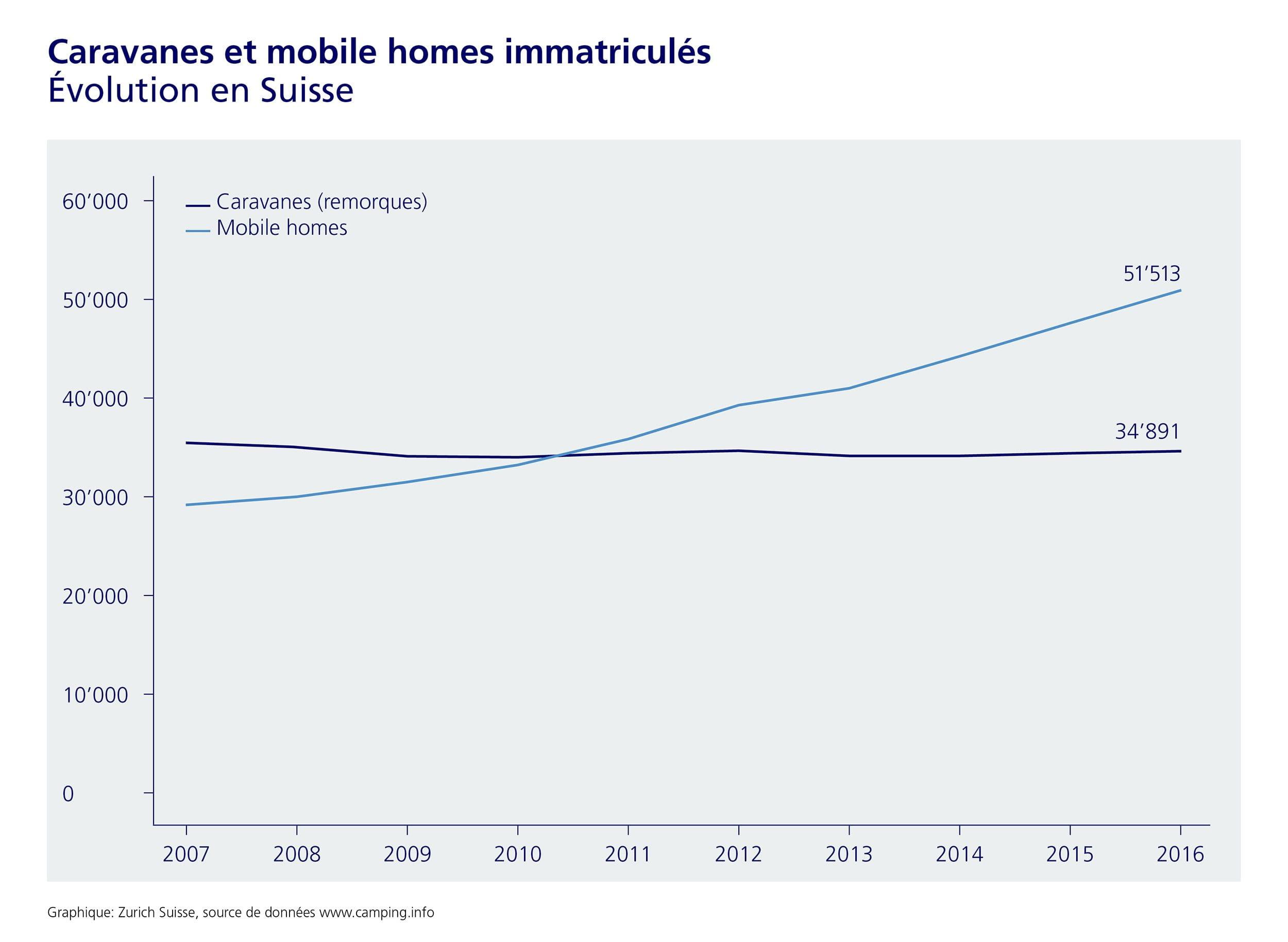 Les Suisses sont de plus en plus nombreux à acheter un camping-car