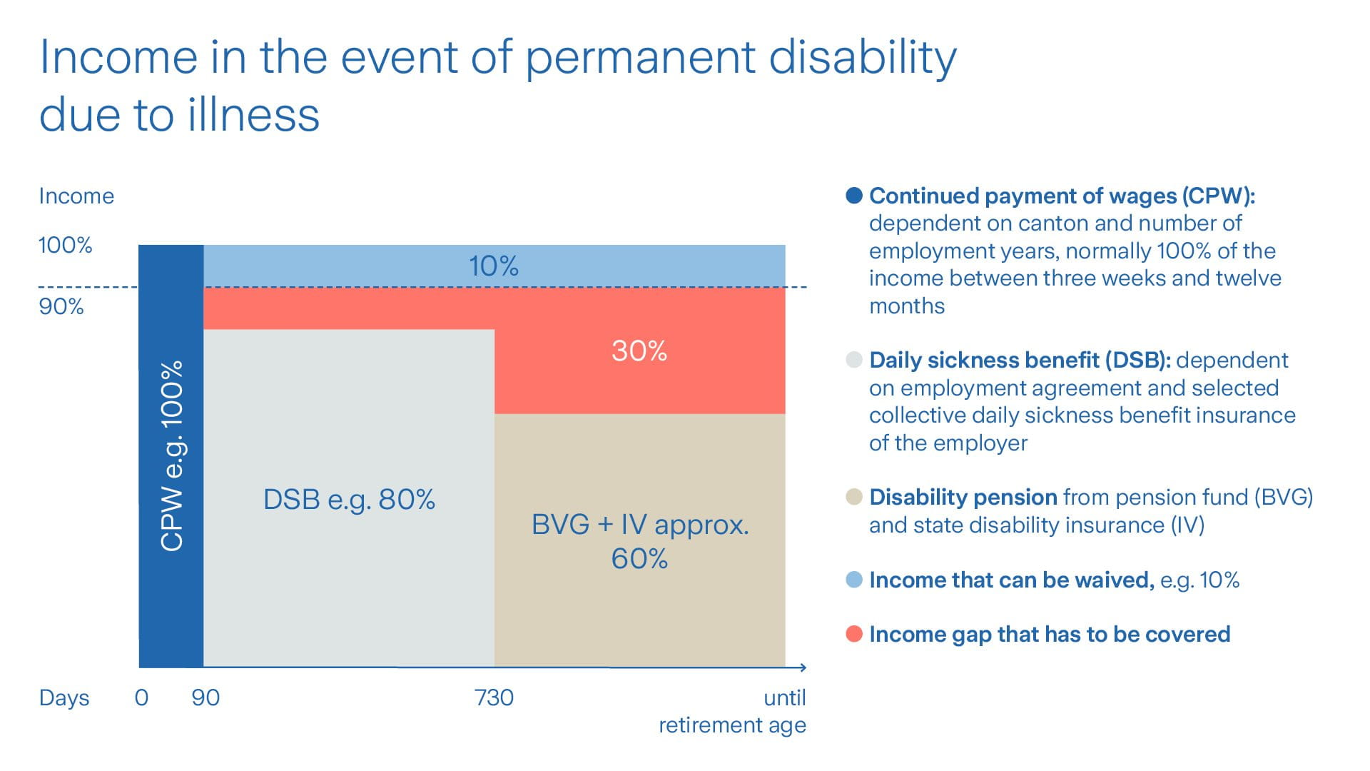 Graphic event of permanent disability due to illness