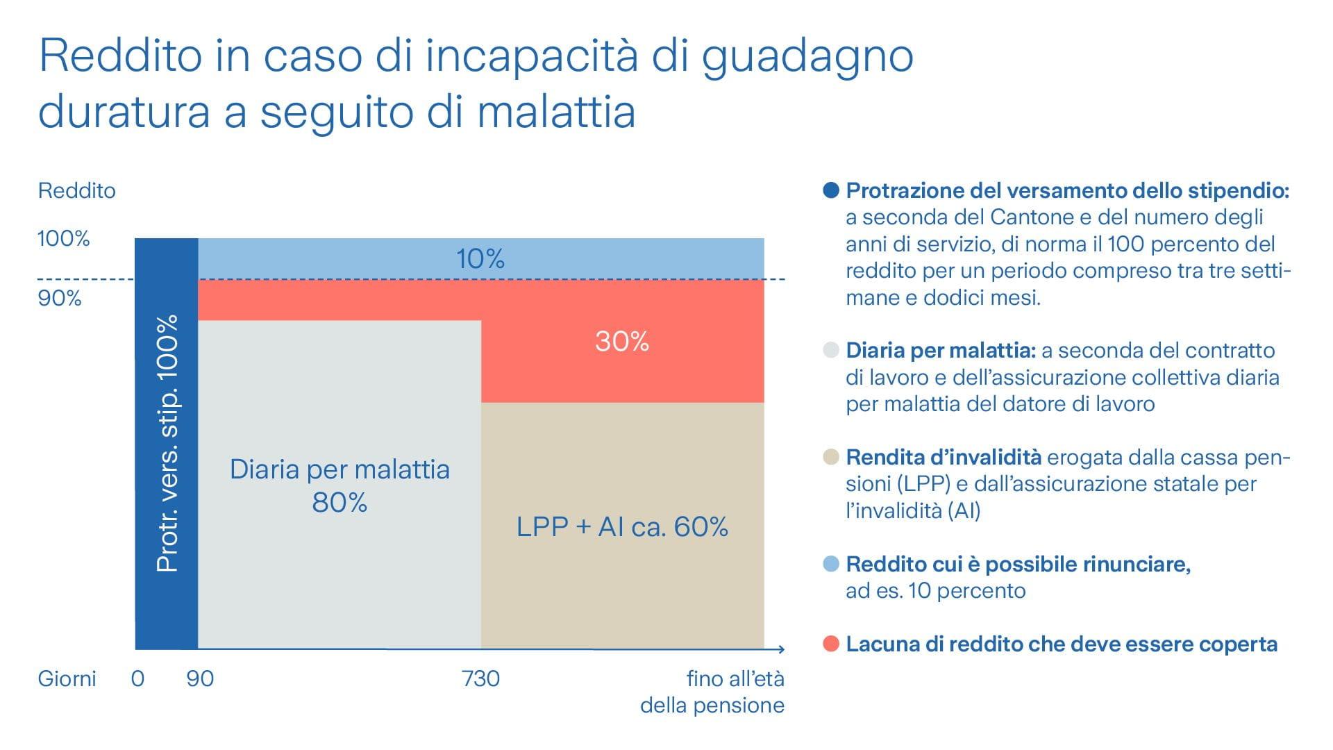 Grafico di incapacità di guadagno duratura a seguito di malattia