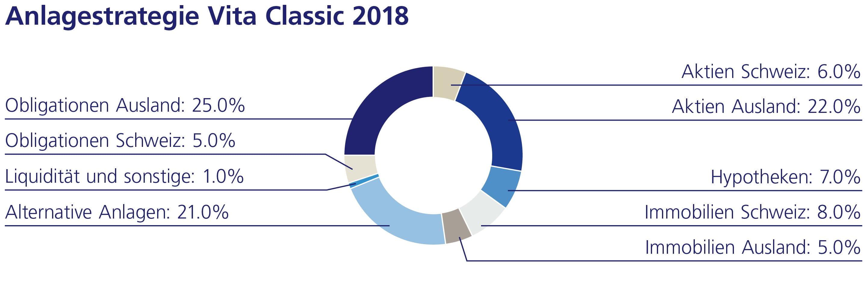 Anlagestrategie Vita Classic 2018
