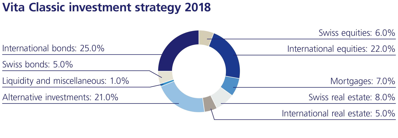 Investment strategy Vita Classic 2018