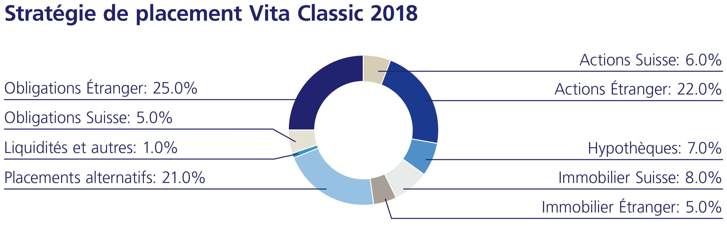 Stratégie de placement Vita Calssic 2018