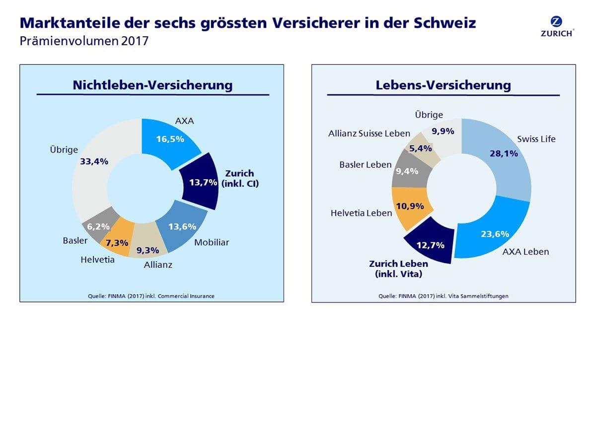 Marktanteil von Zurich Schweiz 2016